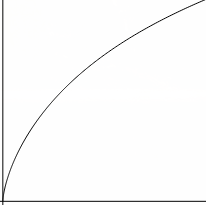 C++ Learning Curve