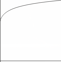 Haskell Learning Curve