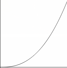 Python Learning Curve
