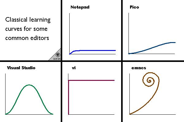 Text editor learning curves